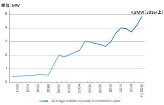 1基当り平均洋上風車容量の推移(累計、欧州)