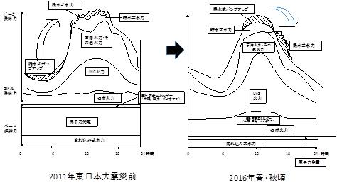 図1 1日の電力の使われ方のイメージ