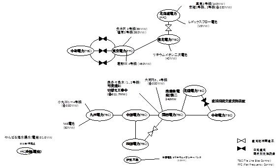 図2 我が国における可変速揚水発電及び電力用蓄電池の配置と周波数制御方式