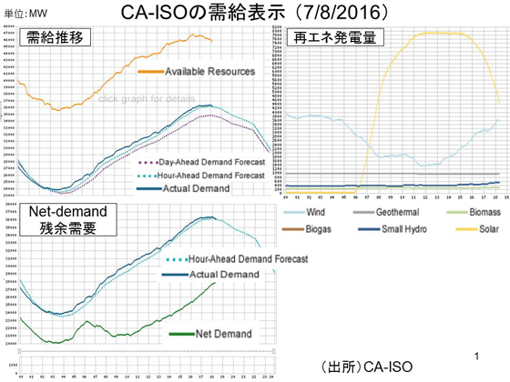 資料.CA-ISOの需給表示 (7/8/2016)