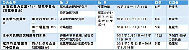 国民負担等を決めた政府の各種委員会(■9月下旬以降)