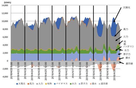 図1 九州電力 (2016年4月23日~2016年4月30日)