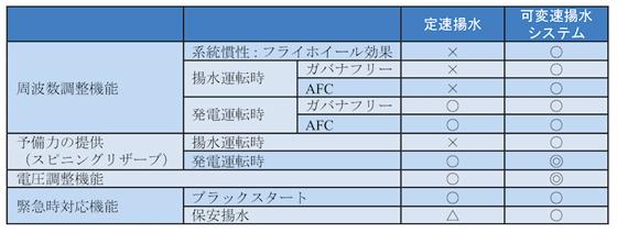 表1 可変速揚水発電システムの定速揚水発電システムと比較したメリット