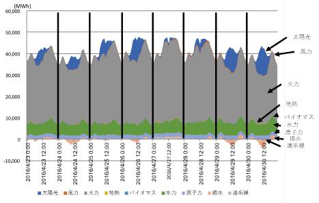 図3 西日本6社の合成需給(2016年4月23日~2016年4月30日)