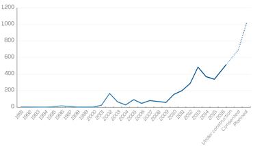 資料3.洋上風力事業の平均サイズの推移(MW)