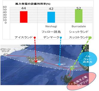 図-4 GIFSN東西ベルト内の風力発電の優位な立地条件