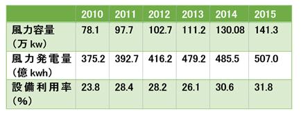 表-2 デンマークの風力発電年平均設備利用率(%)