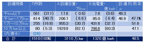 表-3 水力発電規模―全国1500ヶ所超の約80%は1万kW以下