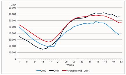 図-5 ノルウェーの貯水池の貯水レベル(1年間の週単位)