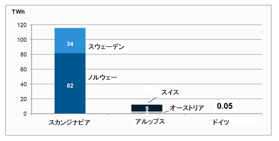 図-7 5ヶ国の最大貯水容量(柔軟性)の中で抜群のノルウェーのポジション