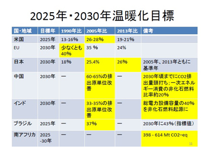 2025年・2030年温暖化目標