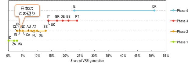図1 国際エネルギー機関による各国の変動性再エネ (VRE) の導入状況