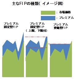 図2 主なFITの種類