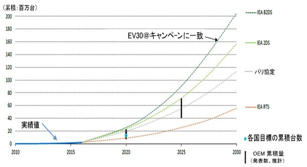 図-2  2030年に向けた電気自動車の展開シナリオ