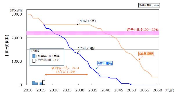 図1 利用可能な原子力発電所がすべて稼働した場合の発電電力量の予測