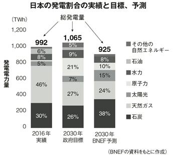 図2 日本の発電割合の実績と目標、予測