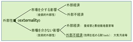 図-1 問題は市場を介さない外部性の「外部不経済」