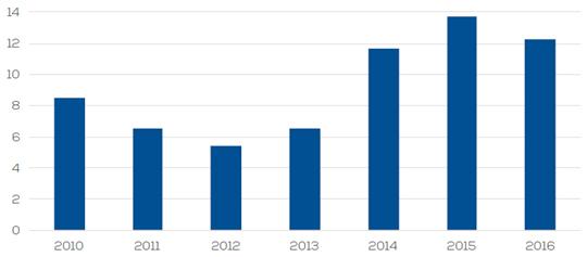 図1 新規ノンリコース・ファイナンス組成金額(2010~2016年)