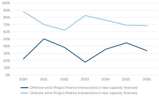 図2 風力発電設備導入量に対するノンリコース・ファイナンス割合(2010〜2016年)