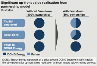 図2 ファームダウン実施によるDONG Energyにとってのメリット