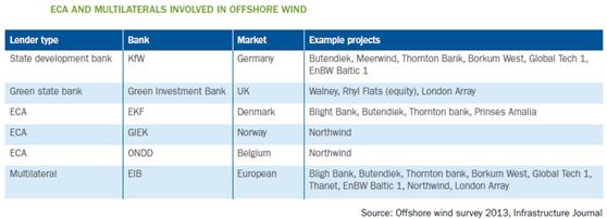 表1 欧州洋上風力発電プロジェクトに係る政府系金融機関等、資金調達支援