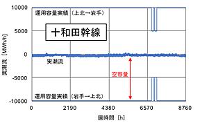 図2 十和田幹線の時系列データ