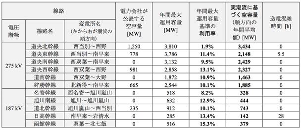 表1 主要幹線の空容量および利用率比較