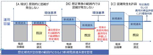 図1 分析対象線路の電気的・地理的配置