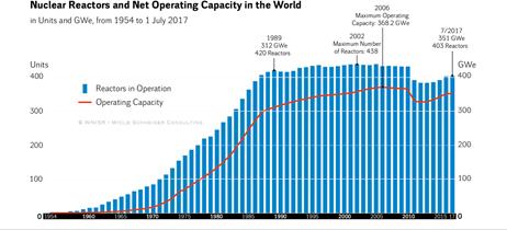 図 世界の運転中の原発数と発電電力量の推移