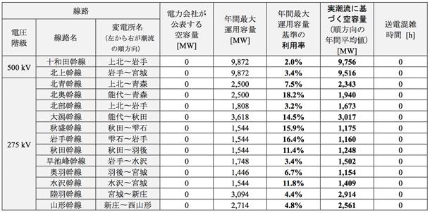 資料1 主要幹線の空容量および利用率比較