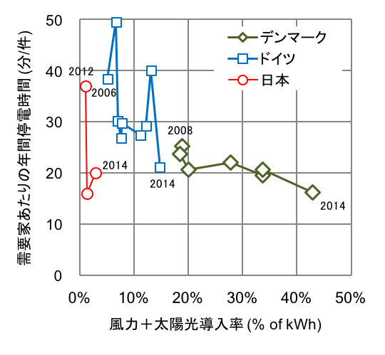 図1 風力・太陽光導入率と年間停電時間の関係