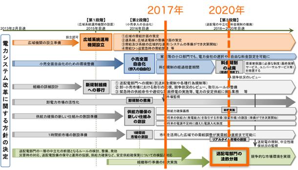図2 電力システム改革の一連の流れと発送電分離
