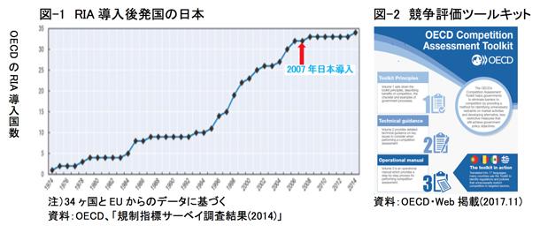 図-1 RIA導入後発国の日本 図-2 競争評価ツールキット
