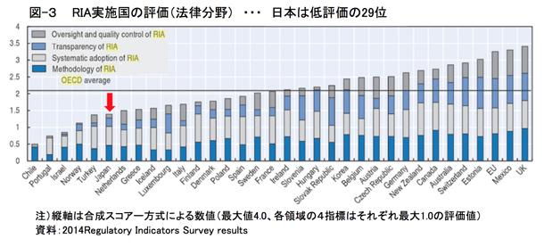 図-3 RIA実施国の評価(法律分野) ・・・ 日本は低評価の29位