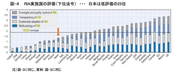 図-4  RIA実施国の評価(下位法令) ・・・ 日本は低評価の25位