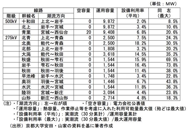 資料2.主要幹線の空容量および利用率比較(東北地方抜粋2016/9/1~2017/8/31)