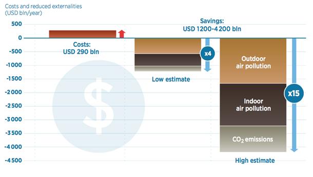 図1 再生可能エネルギーのコストと便益