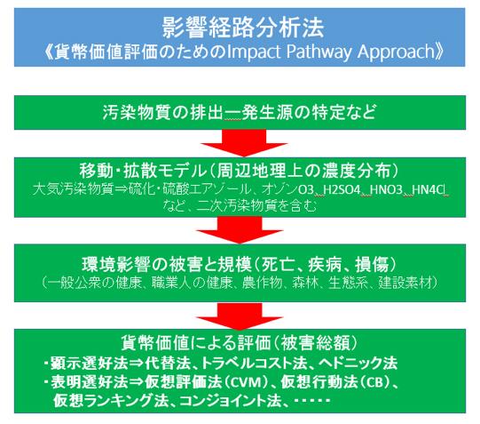 図-2 定量的方法論の原型フロー