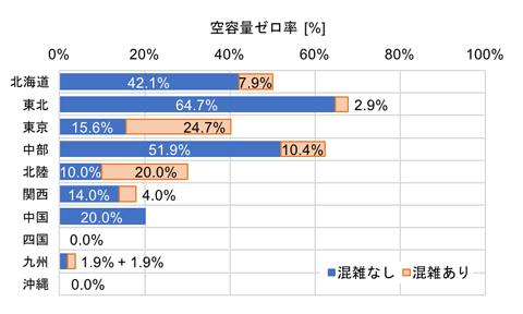 図1 各電力会社の空容量ゼロ率(基幹送電線上位2系統)