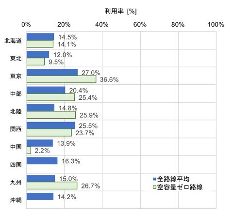 図2 各電力会社基幹送電線上位2系統の平均利用率