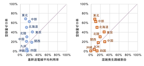 図3 空容量ゼロ率と平均利用率・混雑発生路線割合の相関