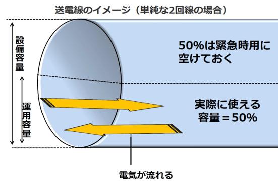 資料1. 送電線利用最大50%を強調する図