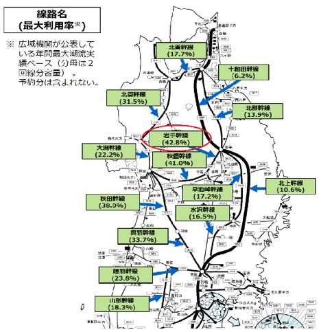 資料2. 北東北の電力系統の利用率