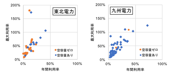 図2 各路線の年間利用率と最大利用率の相関