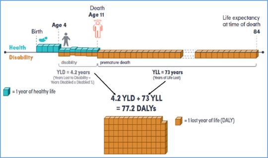 図-1 試算:ある子供が大気疾患を4才で発症し11歳で死亡のケース