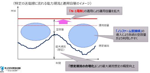 図1 広域機関による系統利用拡大の方策