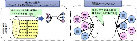 図2 会社間連系線における間接オークションのルール