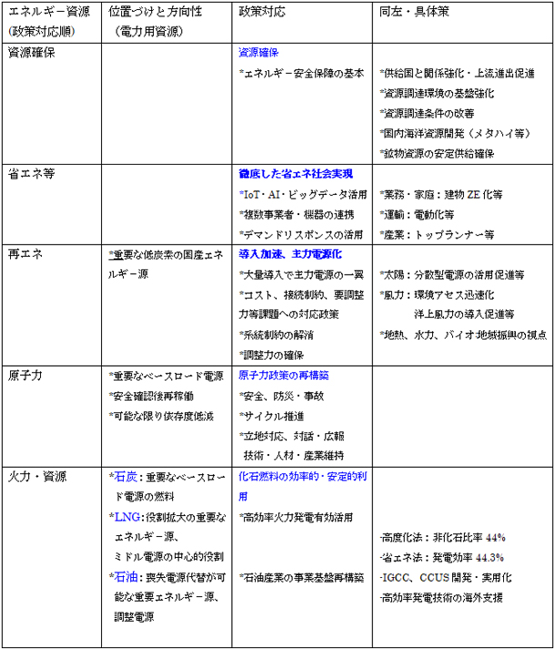 資料 2030年目標(案)の整理:主要エネルギ-資源