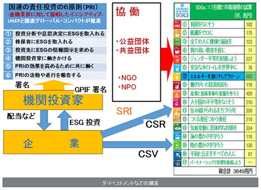 図-1 PRI、UNEP・FI、ESG投資、SDGs等の相互関係