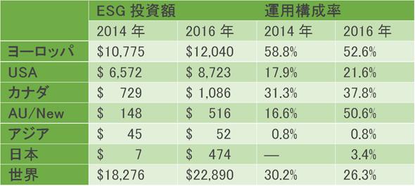 表-1 世界のESG投資額ー22.9兆$  世界の1/3~1/4